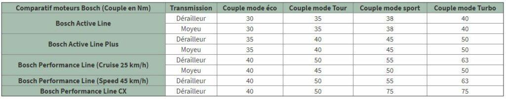 comparaison moteur bosch